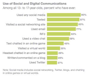 social media teens2